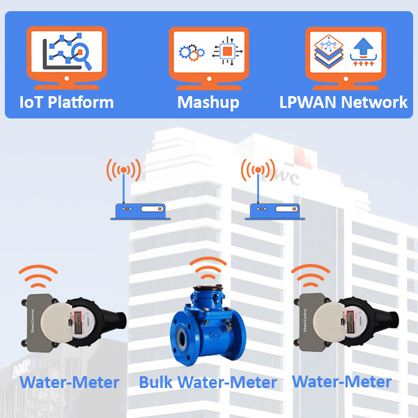 lpwan smart water meter lora WAN NZ