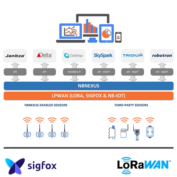 LoRa Sigfox Integration